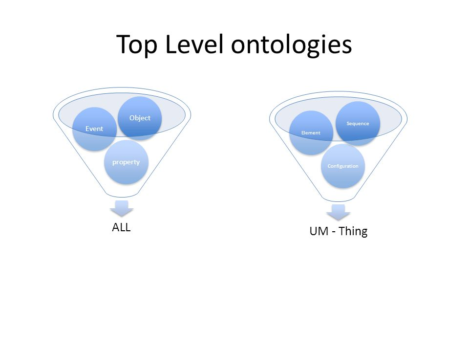 Top Level ontologies UM - Thing ALL Object Event property Sequence