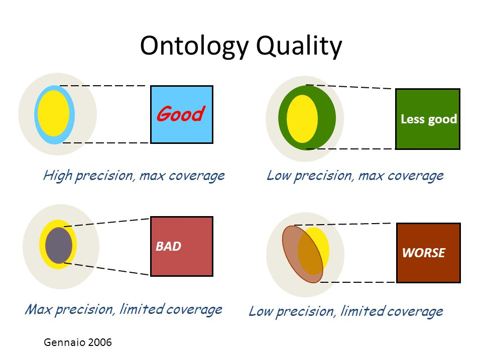 Ontology Quality Good Less good BAD WORSE High precision, max coverage