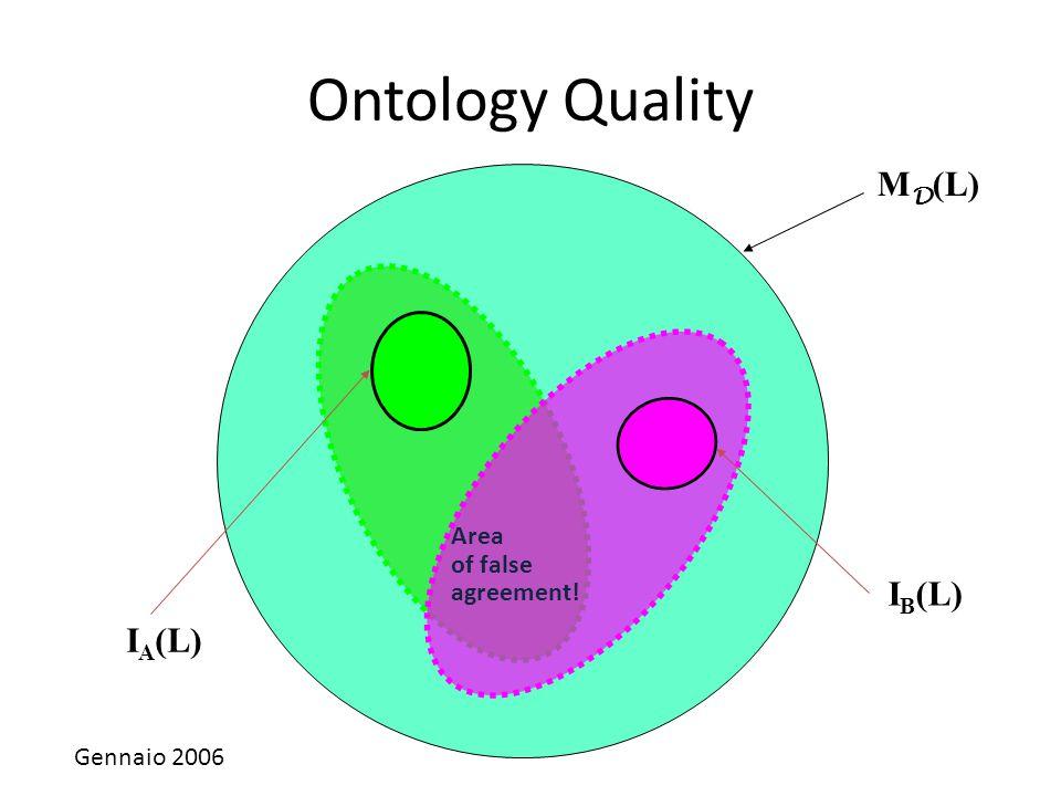Ontology Quality MD(L) IB(L) IA(L) Area of false agreement!