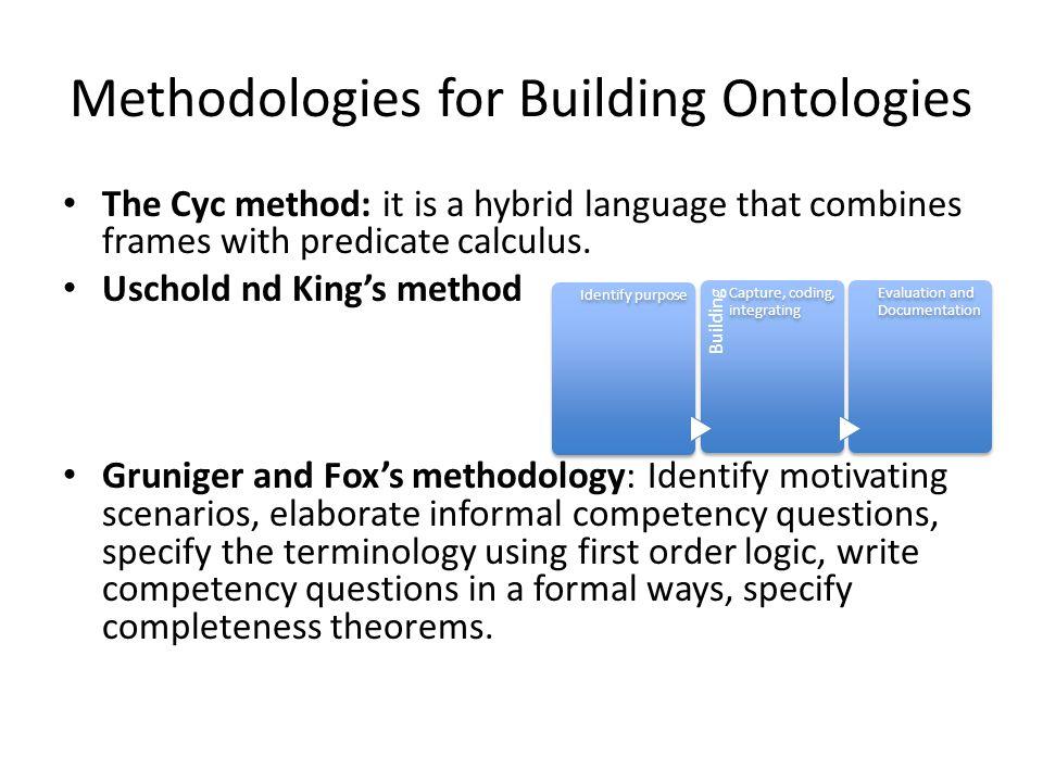 Methodologies for Building Ontologies