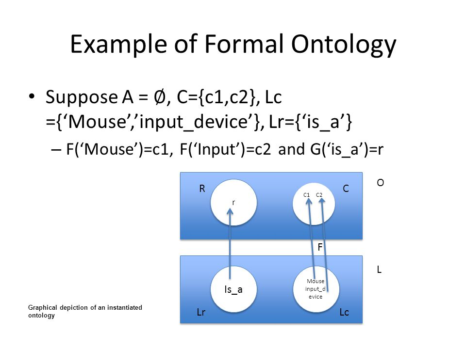 Example of Formal Ontology
