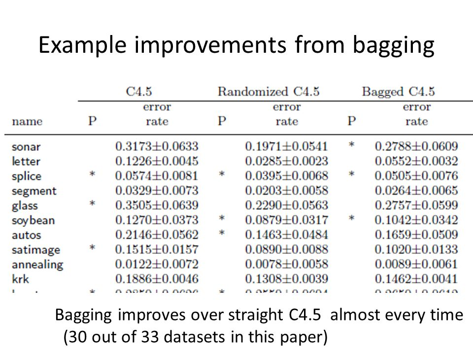 Example improvements from bagging