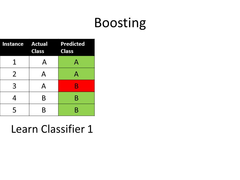 Boosting Learn Classifier 1 1 A 2 3 B 4 5 Instance Actual Class