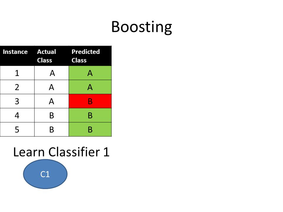 Boosting Learn Classifier 1 1 A 2 3 B 4 5 C1 Instance Actual Class