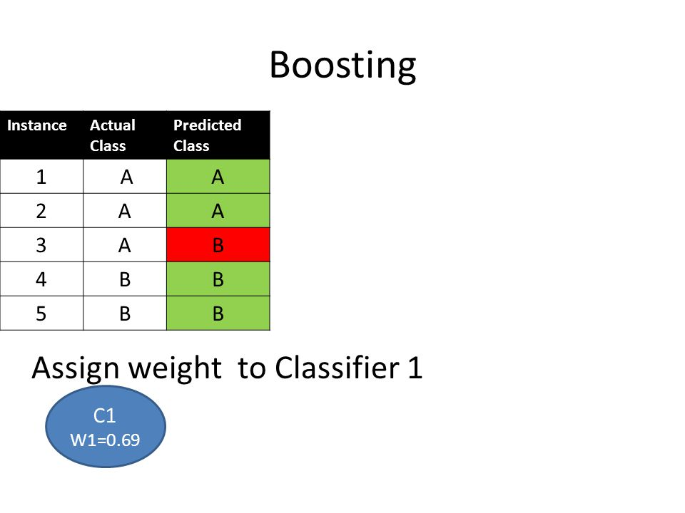 Boosting Assign weight to Classifier 1 1 A 2 3 B 4 5 C1 W1=0.69