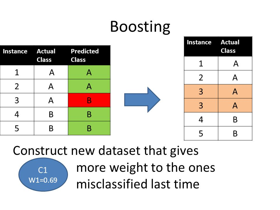 Boosting Construct new dataset that gives more weight to the ones