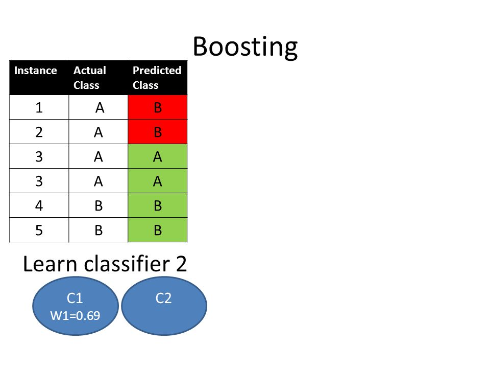 Boosting Learn classifier 2 1 A B 2 3 4 5 C1 C2 W1=0.69 Instance