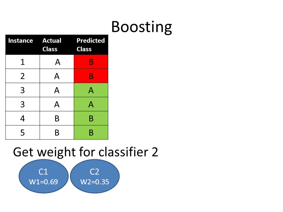 Boosting Get weight for classifier 2 1 A B 2 3 4 5 C1 C2 W1=0.69