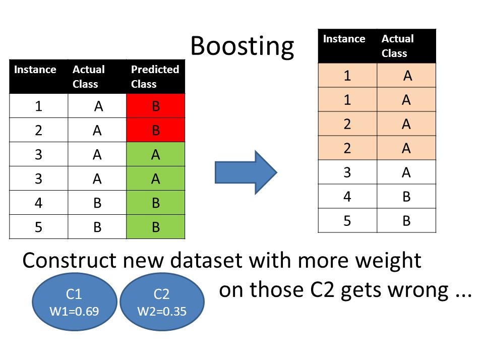 Boosting Construct new dataset with more weight