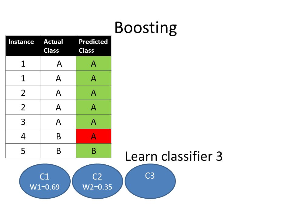 Boosting Learn classifier 3 1 A 2 3 4 B 5 C1 C2 C3 W1=0.69 W2=0.35