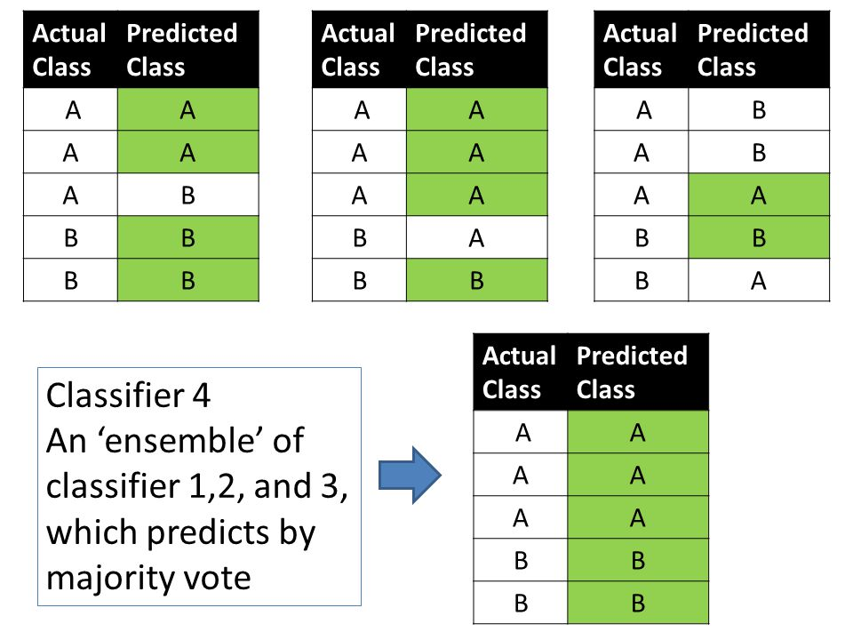 Classifier 4 An 'ensemble' of classifier 1,2, and 3, which predicts by