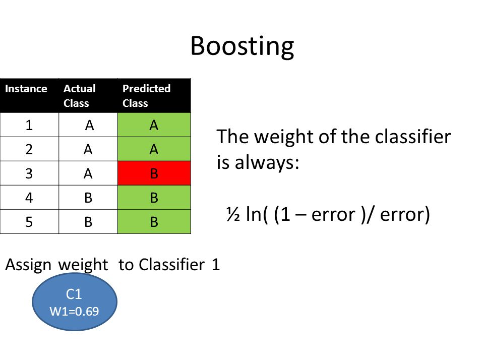 Boosting The weight of the classifier is always: