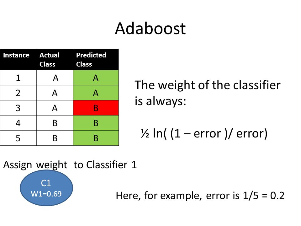 Adaboost The weight of the classifier is always: