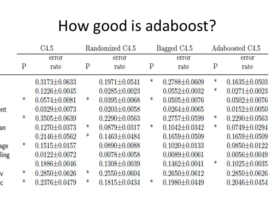 How good is adaboost