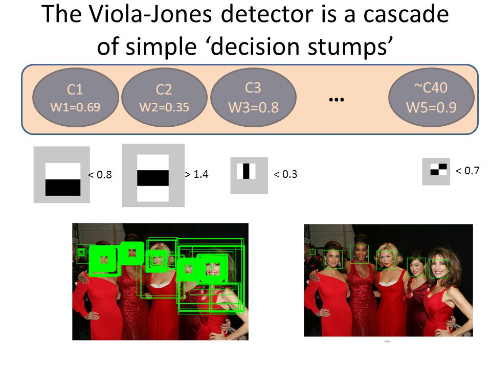 The Viola-Jones detector is a cascade of simple 'decision stumps'