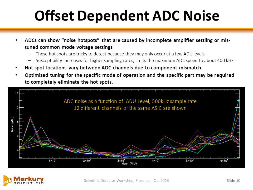 Offset Dependent ADC Noise