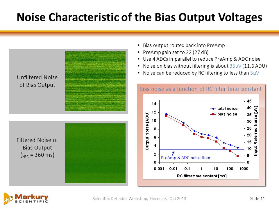 Noise Characteristic of the Bias Output Voltages
