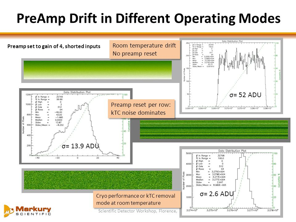 PreAmp Drift in Different Operating Modes