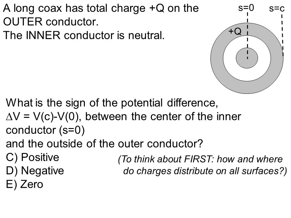 A long coax has total charge +Q on the OUTER conductor