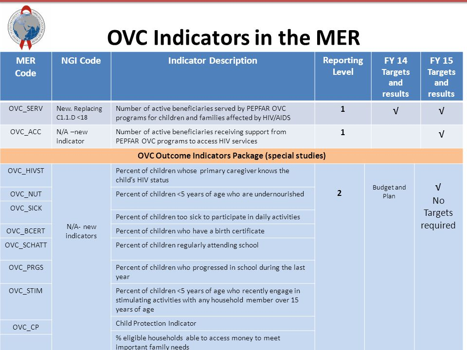 OVC Indicators in the MER