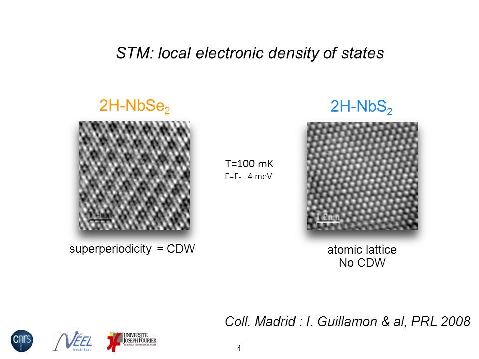 STM: local electronic density of states