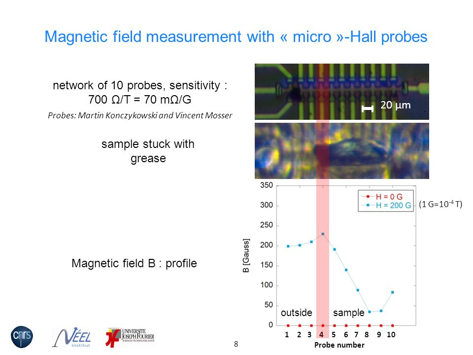 Magnetic field measurement with « micro »-Hall probes