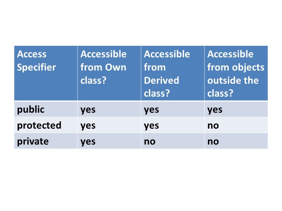 Access Specifier Accessible from Own class Accessible from Derived class Accessible from objects outside the class