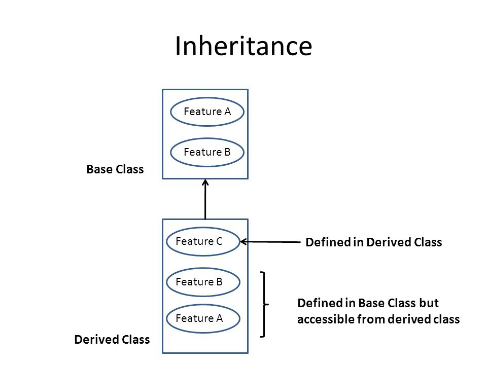 Inheritance Base Class Defined in Derived Class
