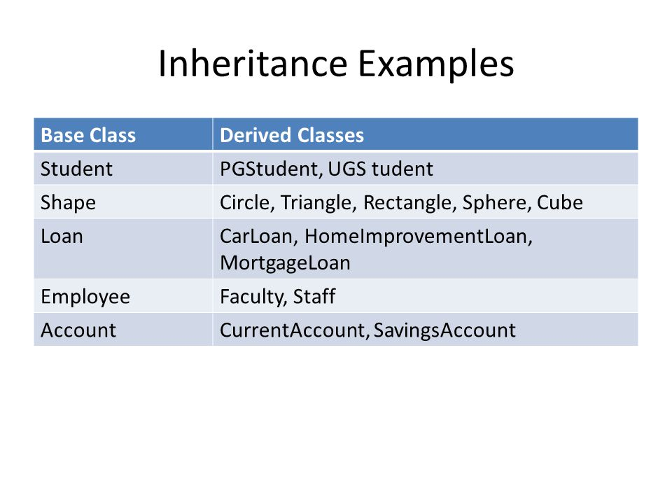 Inheritance Examples Base Class Derived Classes Student
