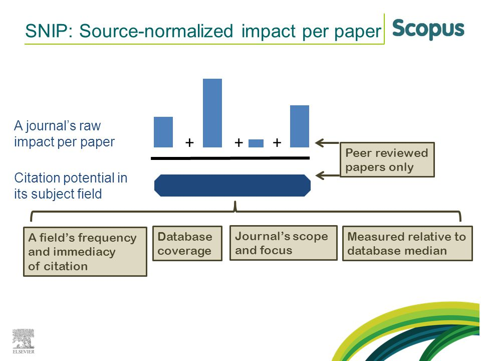 SNIP: Source-normalized impact per paper