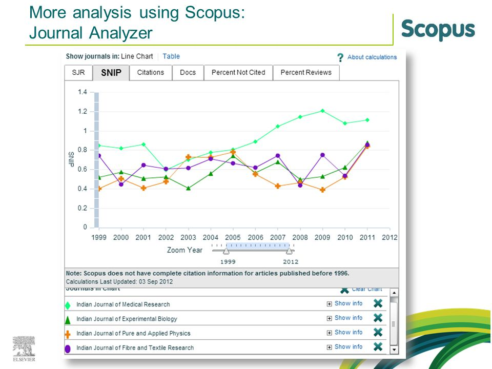 More analysis using Scopus: Journal Analyzer
