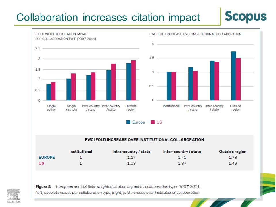 Collaboration increases citation impact