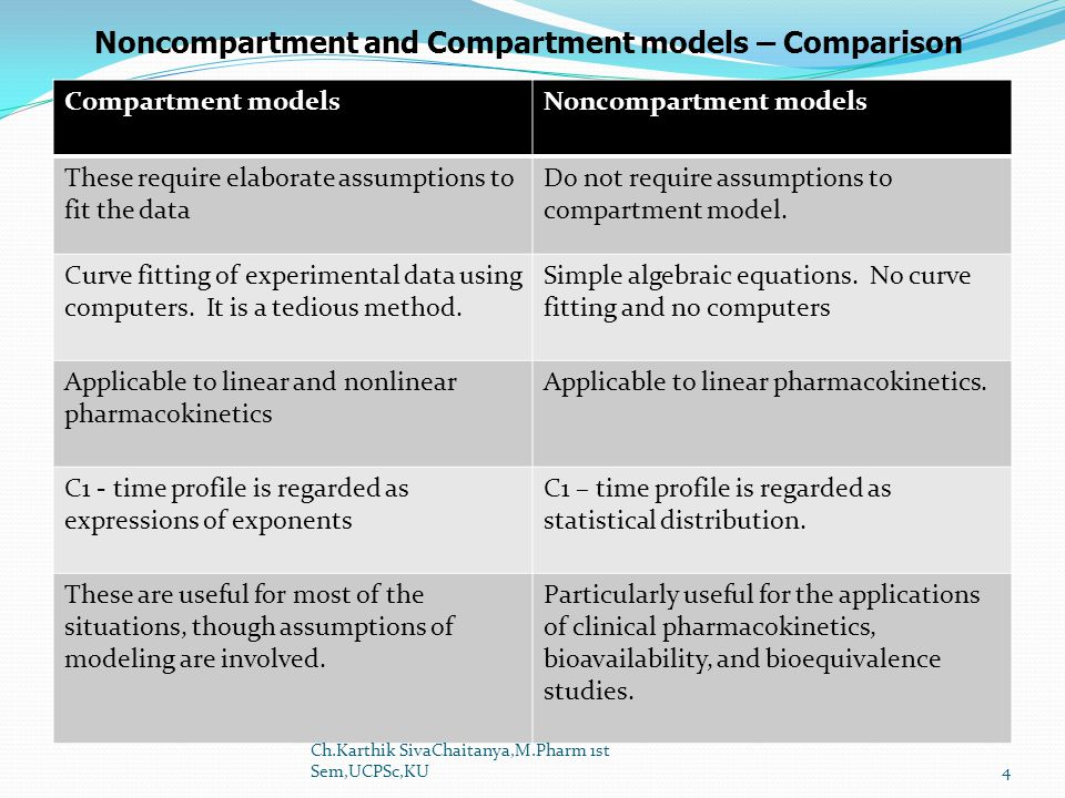 Noncompartment and Compartment models – Comparison