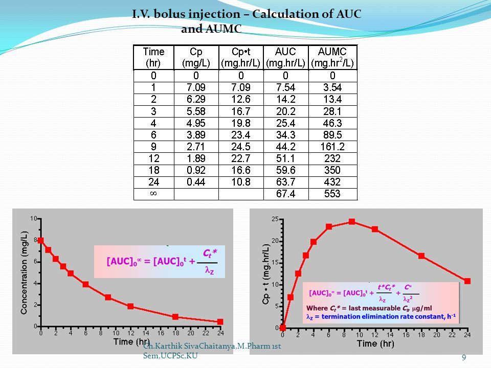I.V. bolus injection – Calculation of AUC and AUMC