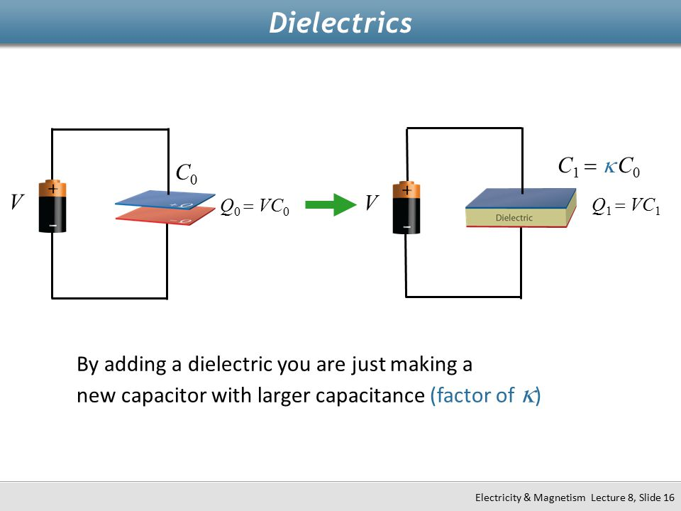 Dielectrics C1 = k C0. V. Q1 = VC1. C0. V. Q0 = VC0.