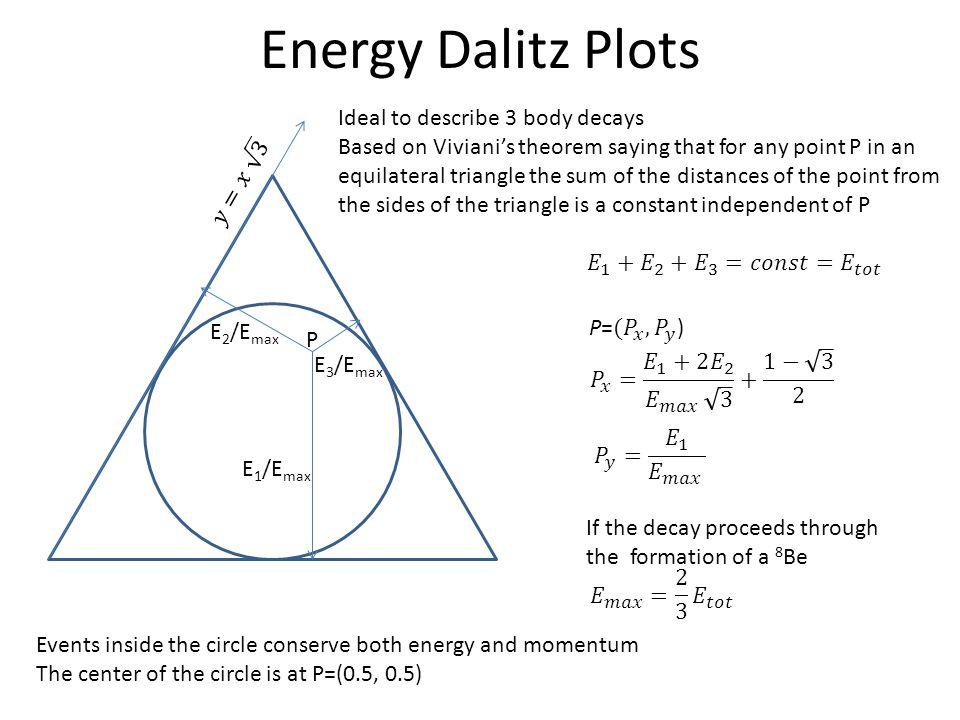 Energy Dalitz Plots Ideal to describe 3 body decays