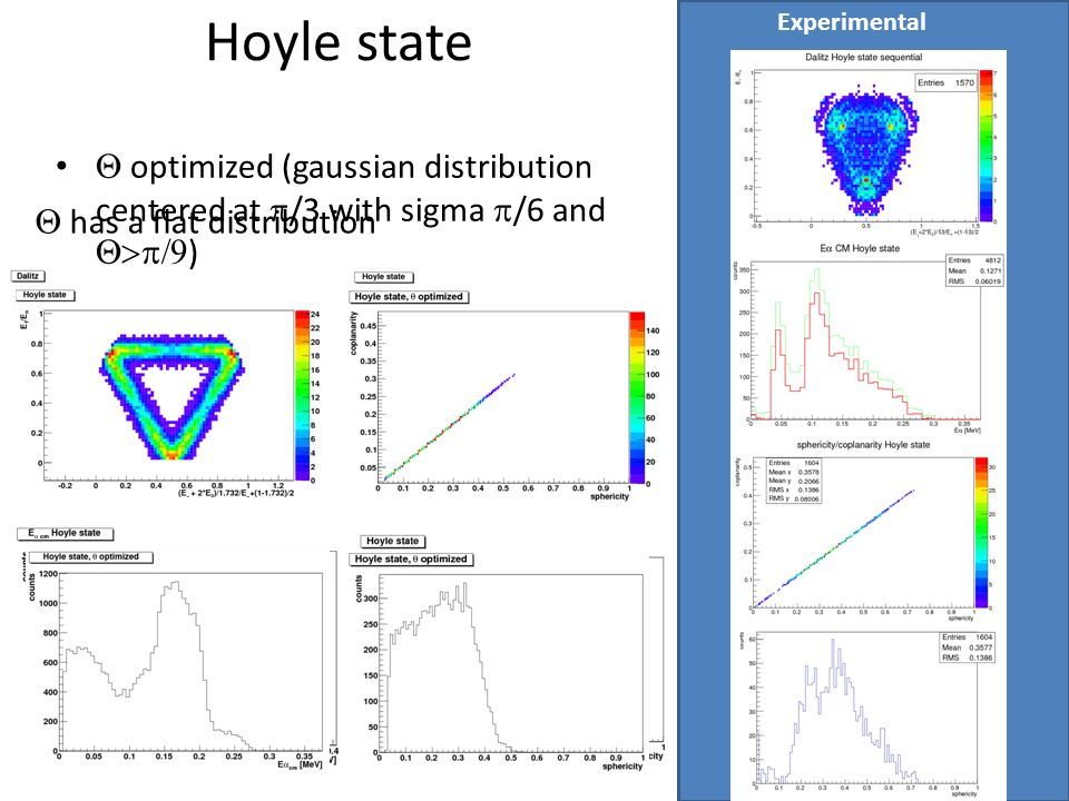 Experimental Hoyle state. Q optimized (gaussian distribution centered at p/3 with sigma p/6 and Q>p/9)