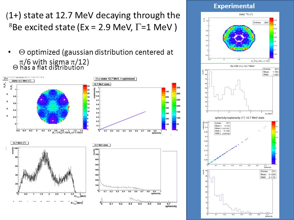 Experimental (1+) state at 12.7 MeV decaying through the 8Be excited state (Ex = 2.9 MeV, G=1 MeV )