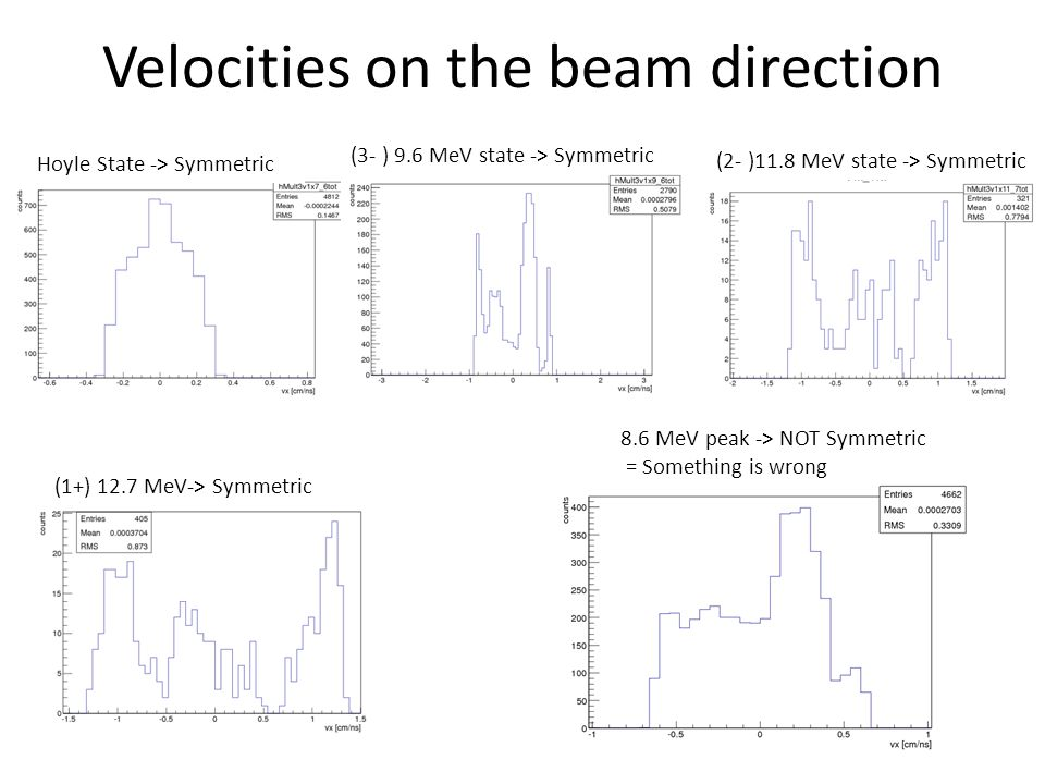 Velocities on the beam direction