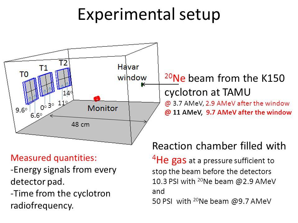 Experimental setup 20Ne beam from the K150 cyclotron at TAMU