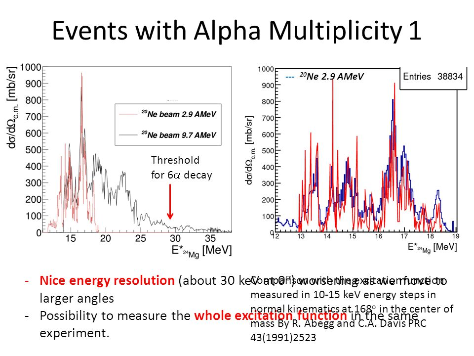 Events with Alpha Multiplicity 1