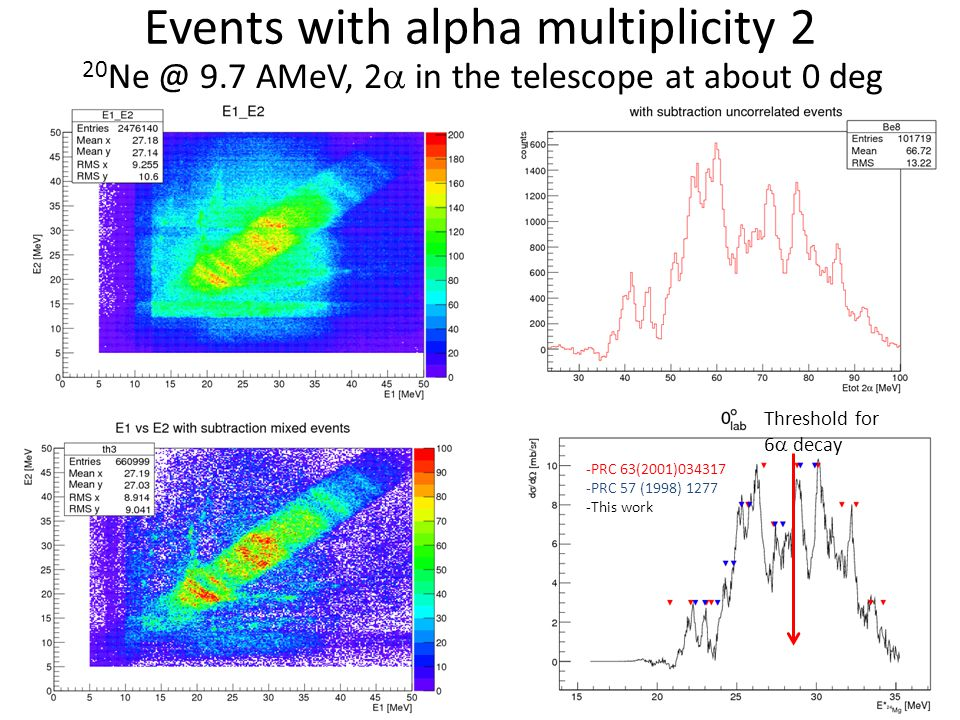 Events with alpha multiplicity 2