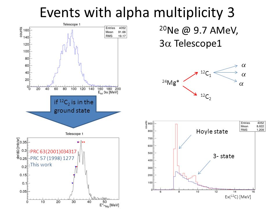 Events with alpha multiplicity 3