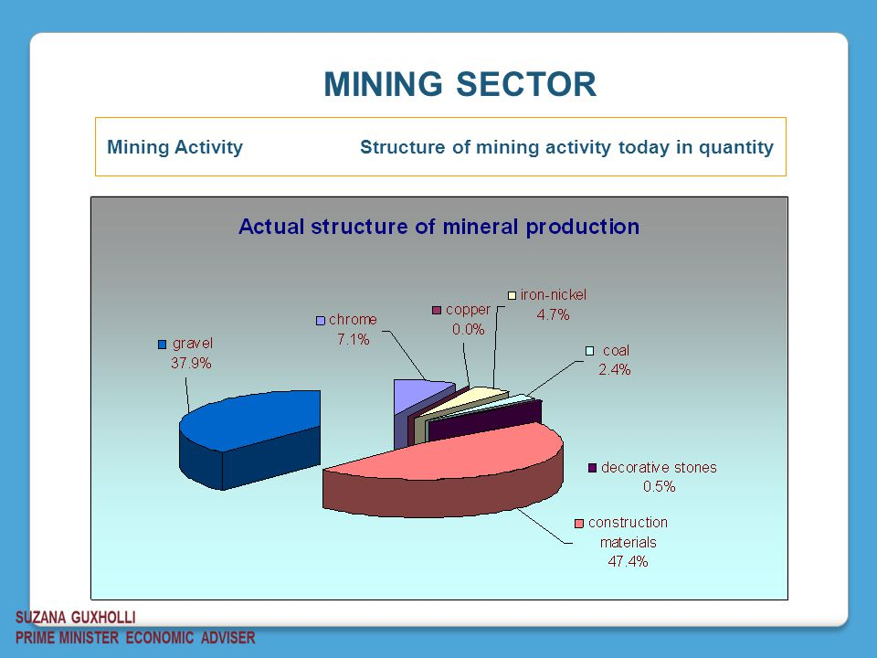 Mining Activity Structure of mining activity today in quantity