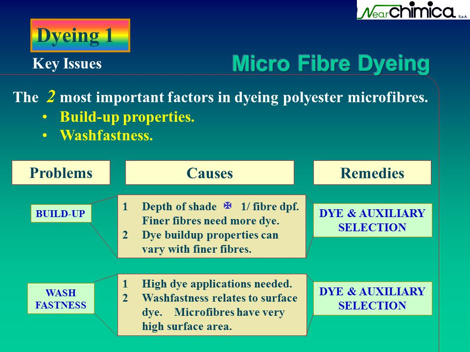 Dyeing 1 Key Issues. The 2 most important factors in dyeing polyester microfibres. Build-up properties.