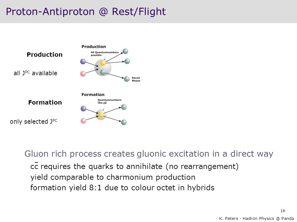 Proton-Antiproton @ Rest/Flight
