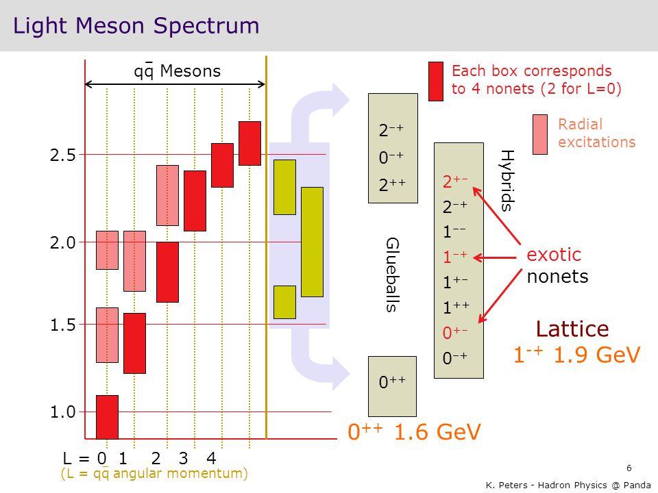 Light Meson Spectrum Lattice 1-+ 1.9 GeV 0++ 1.6 GeV exotic nonets