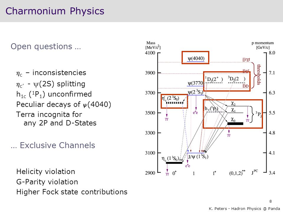 Charmonium Physics Open questions … … Exclusive Channels