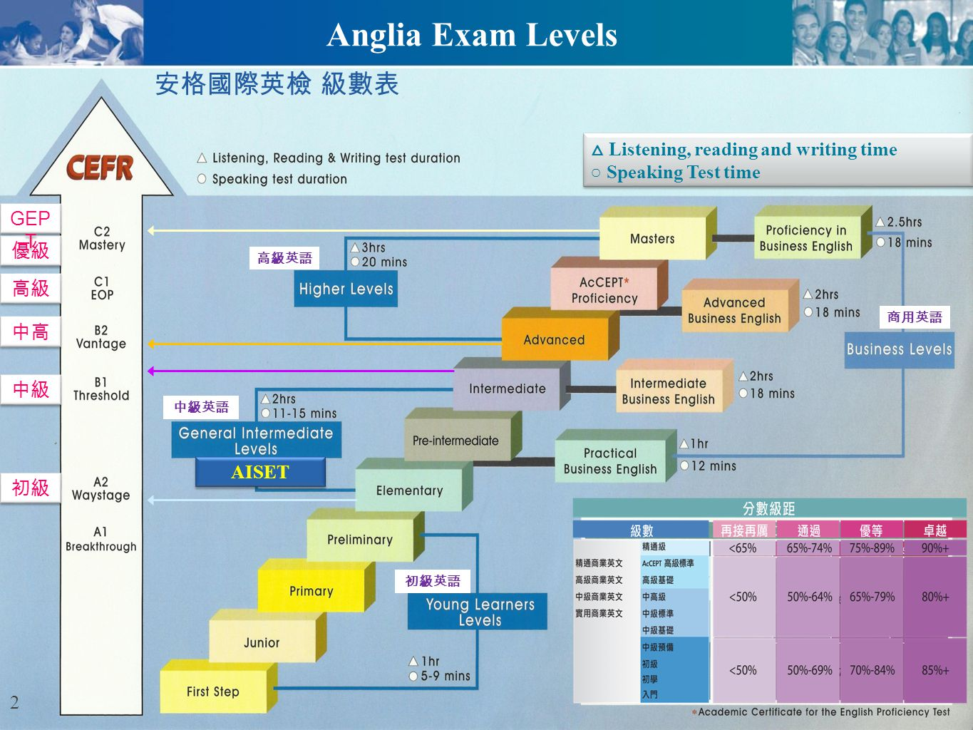 Anglia Exam Levels 安格國際英檢 級數表 △ Listening, reading and writing time