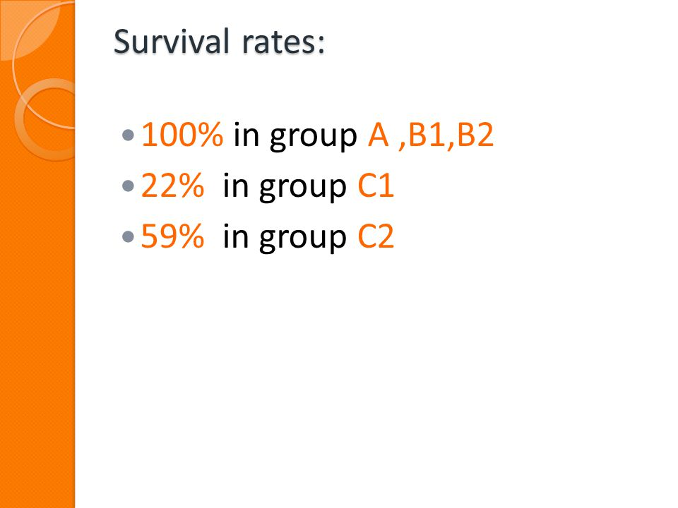 Survival rates: 100% in group A ,B1,B2 22% in group C1 59% in group C2